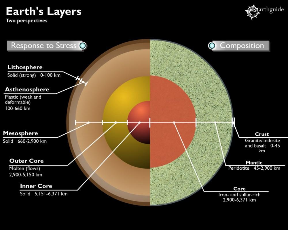 medium resolution of whole earth