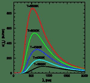 Earthguide Online Classroom  Blackbody radiation curve
