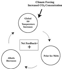 Recent Global Warming
