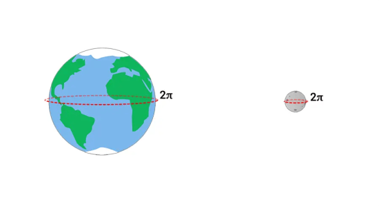 Earth Moon Circumference