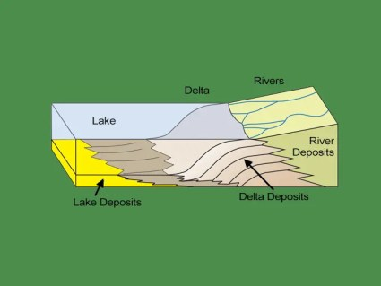River Delta Schematic