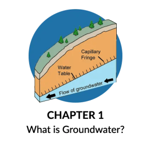 Groundwater Definition