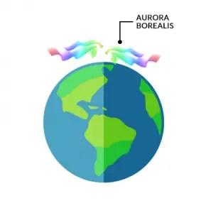 Aurora Borealis Earth