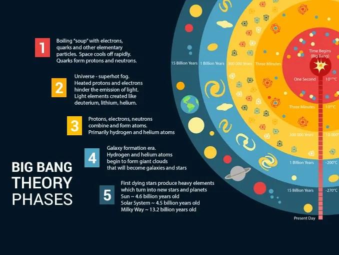 Big Bang Theory Phases