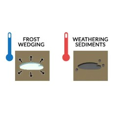 Mechanical Weathering Diagram Western Golf Cart Wiring 3 Processes That Break Down Rocks Earth How 1 Frost Wedging And Freeze Thaw Cycles
