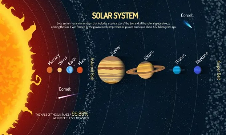 Solar System Facts: A Guide to Our Planetary System [Infographic]