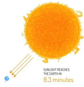 Sun Solar Winds