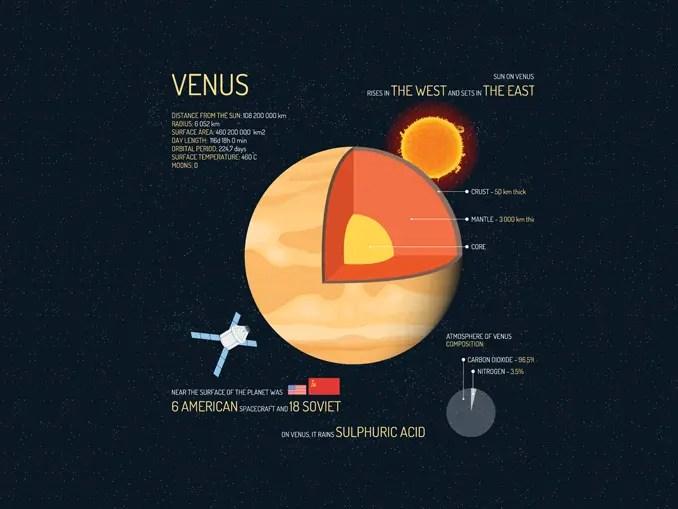 Venus Facts