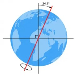 Earth Tilt And Seasons Diagram 2008 Ford Ranger Fuse Box Seasonal Patterns What Causes The 4 How Because Is Tilted On Its Axis It S Main Reason Why We Have As Revolves Around Sun Hemisphere That