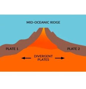 Mid-Oceanic Ridge