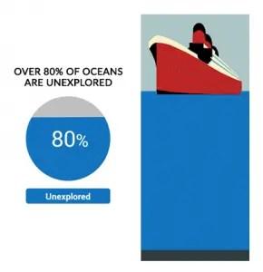 Ocean Exploration