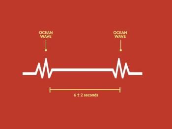 Ocean Wave Reverberation