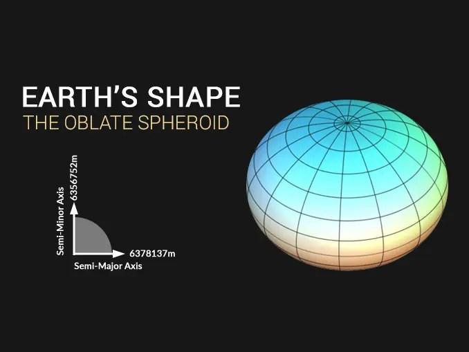 Earth Shape Oblate Spheroid