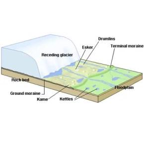 Glacier Features