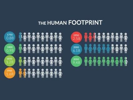 Human Footprint Population Growth