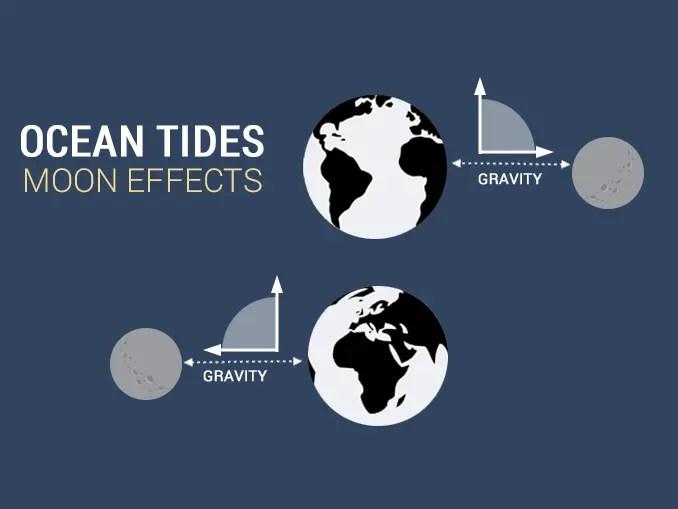 Ocean Tides Moon Effects