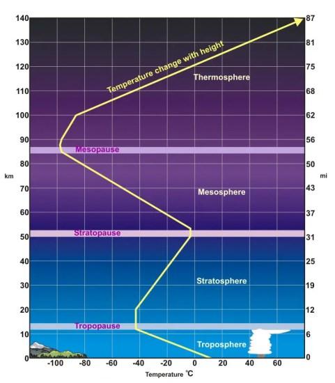 Atmosphere Temperature Vertical