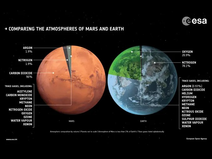 Mars Atmosphere Composition