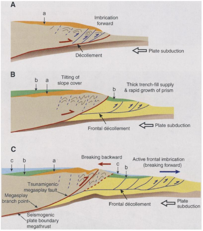 relationship between earthquakes and faults