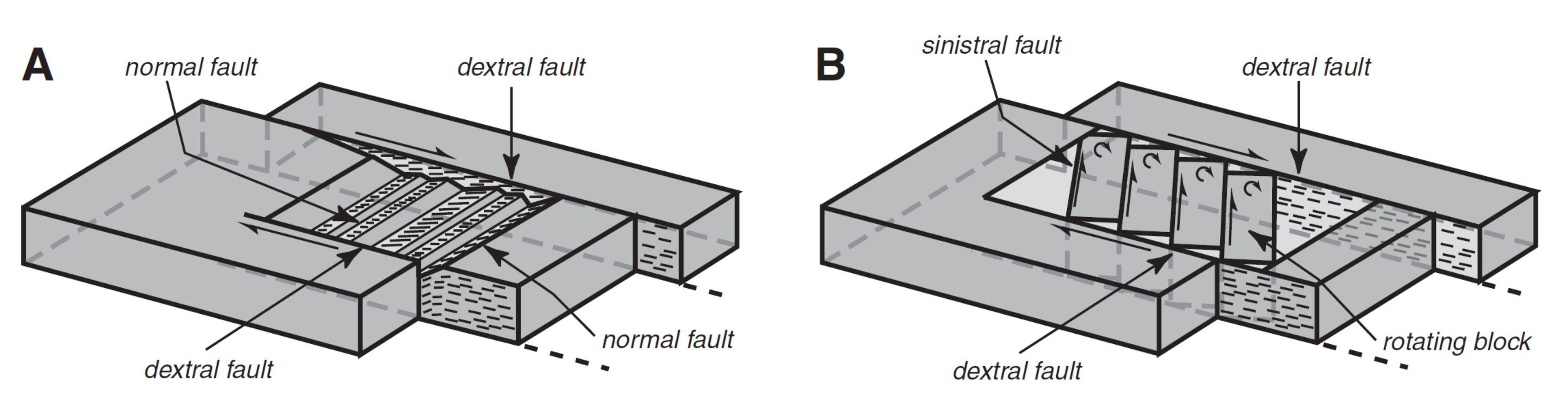 strike slip fault block diagram narva 7 pin flat wiring earthquake report nevada jay patton online