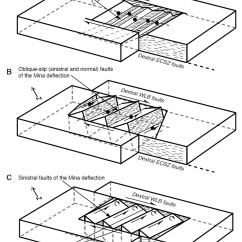 Strike Slip Fault Block Diagram Uk Home Telephone Wiring Earthquake Report Nevada Jay Patton Online