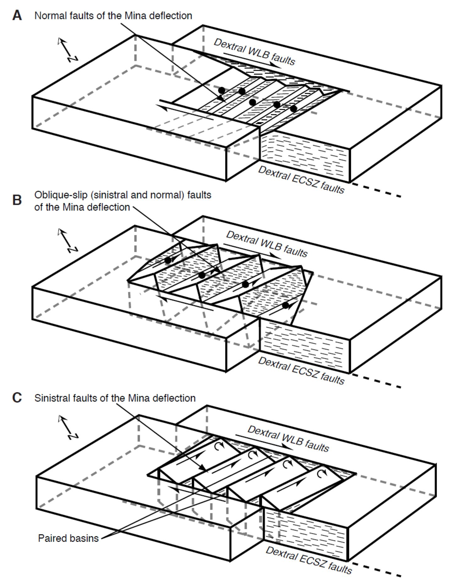 strike slip fault block diagram 2000 pontiac grand am engine earthquake report nevada jay patton online
