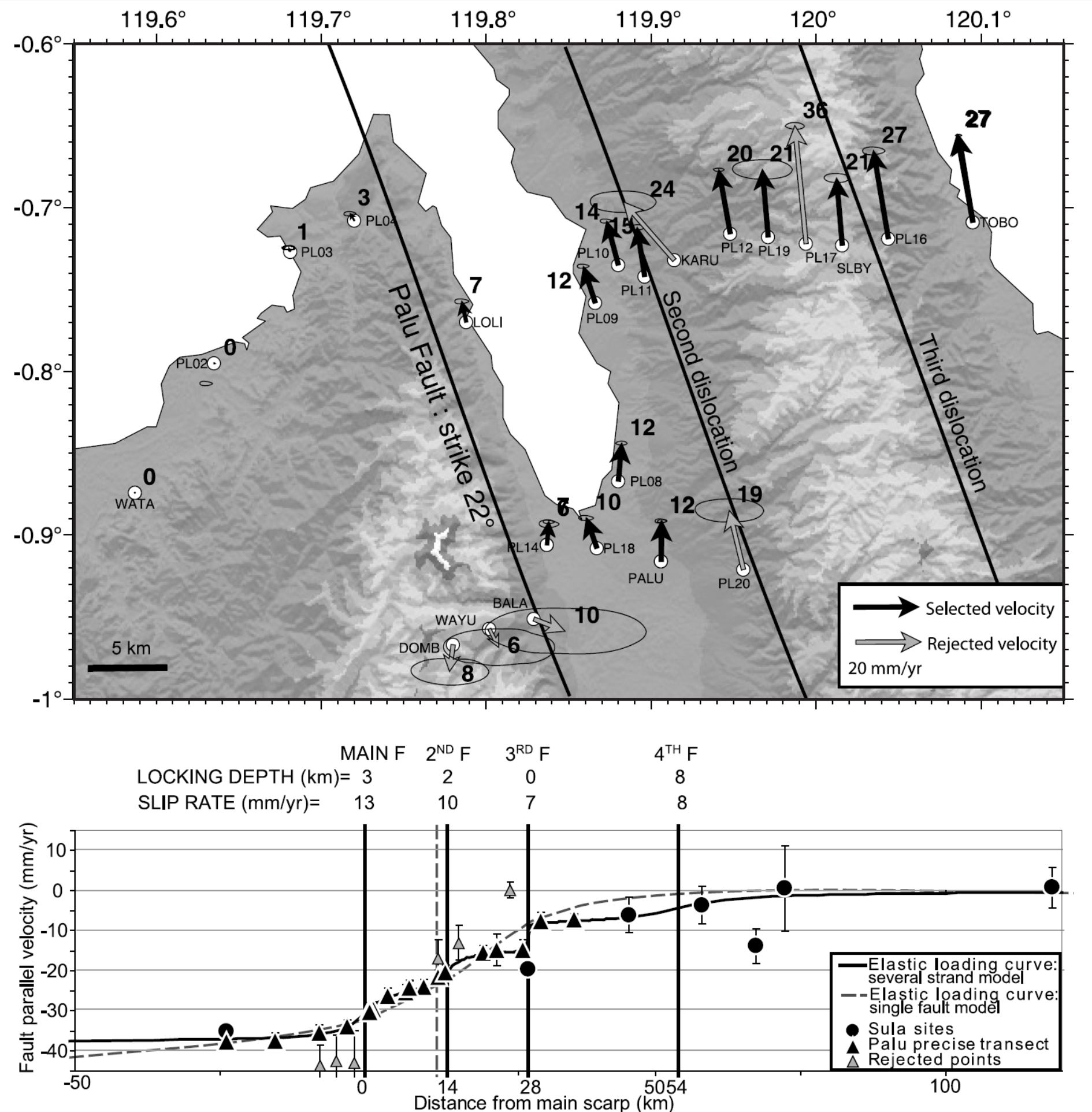 hight resolution of  top gps velocities in palu area relative to station wata strm topography is used as background bottom four parallel elastic dislocations that fit best