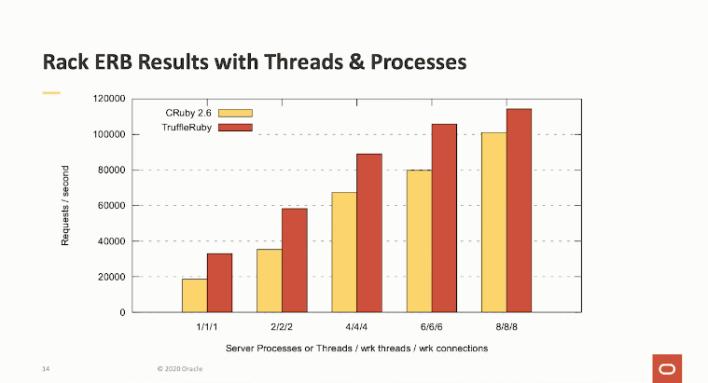 Multi-process MRI Ruby is close in performance to multi-threaded TruffleRuby