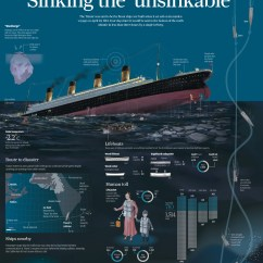 Titanic Boat Diagram 7 Pin Trailer Wiring Chevy 5 Amazing Infographics Earthly Mission