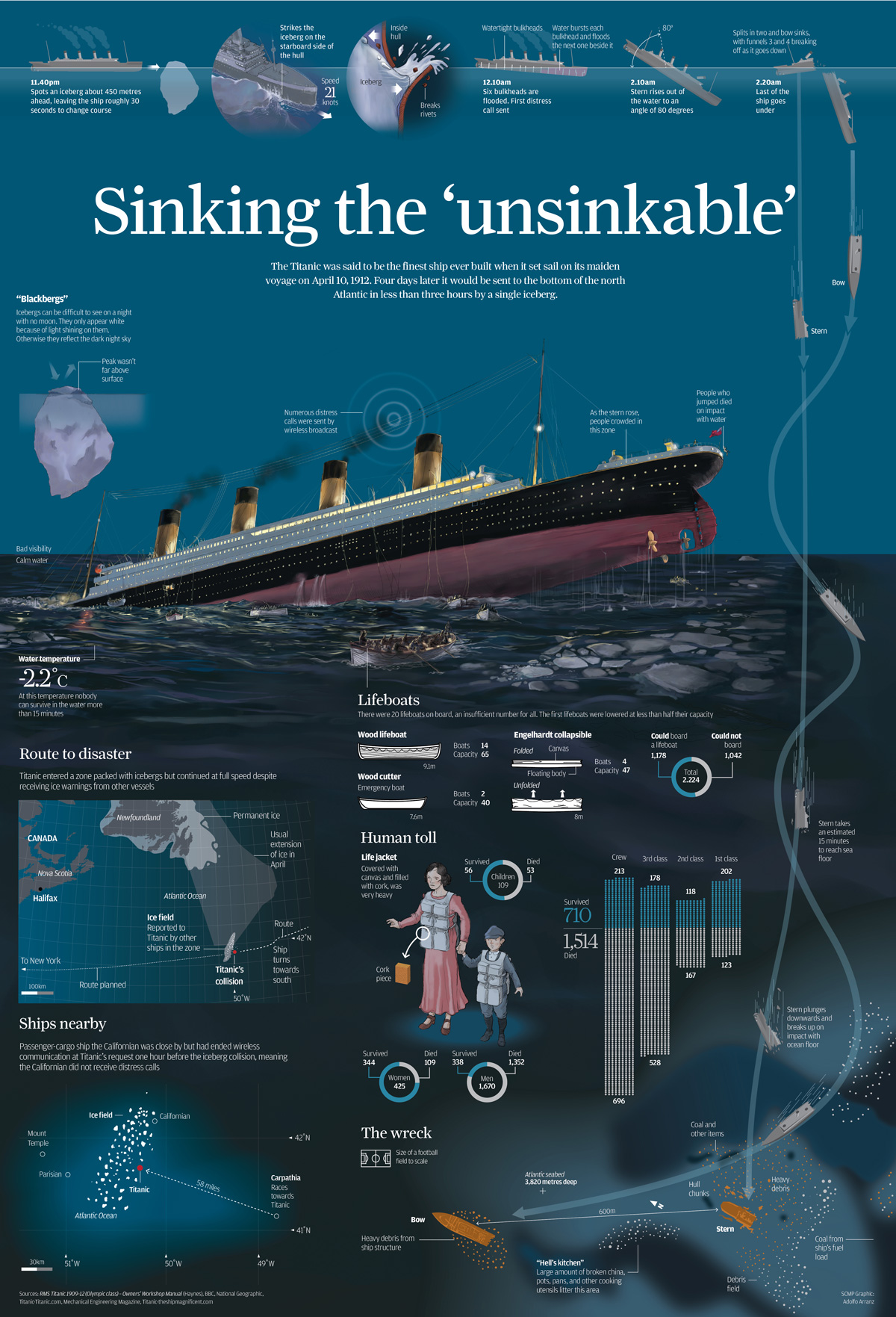 diagram of titanic ship human eye blind spot 5 amazing infographics earthly mission