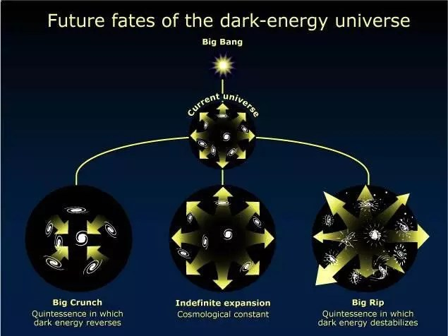 Theories About Dark Energy