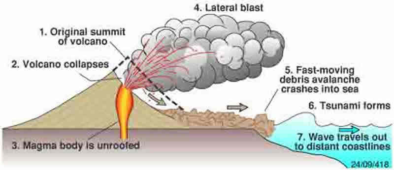 Diagram of how a volcanic eruption can generate a tsunami