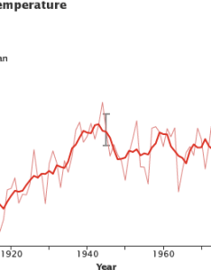 Graph of global mean temperature from to also warming rh earthobservatorysa