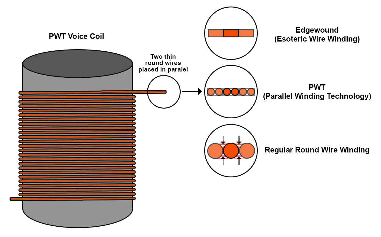 Single Voice Coil Wiring