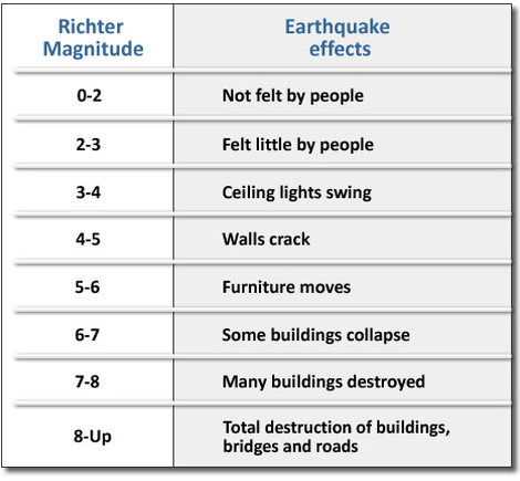 Image result for richter and mercalli scale