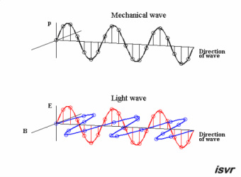 mechanical wave diagram riding mower wiring waves and earthquakes breaking ground