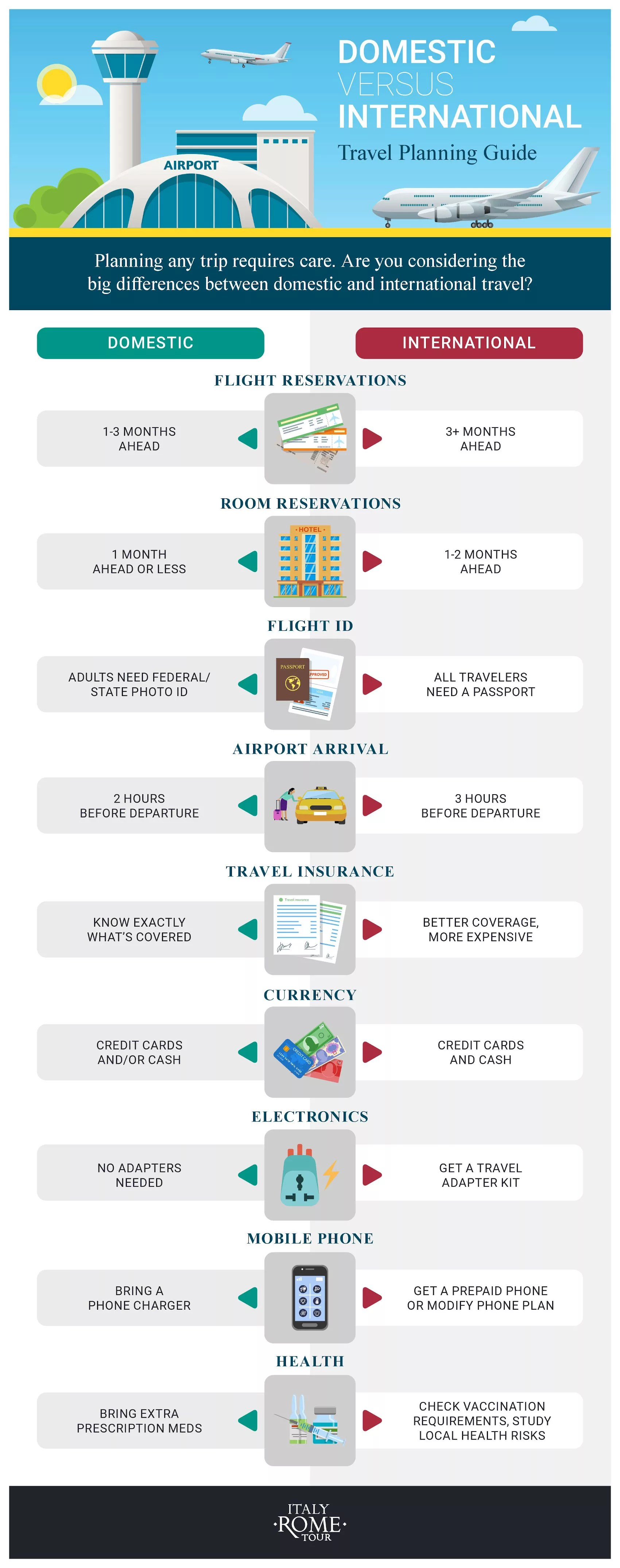 Difference Between Domestic And International : difference, between, domestic, international, Domestic, International, Travel, Earth's, Attractions, Guides, Locals,, Itineraries,, Tips,