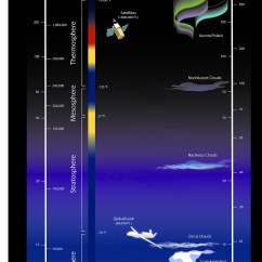 Earth S Atmosphere Layers Diagram Cell Organelles Attrex And The Science Ames