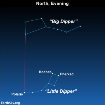 Diagram of Big and Little Dippers with arrow from pointer stars to Polaris.