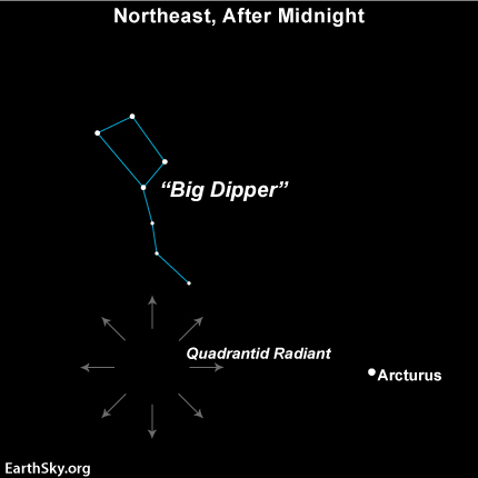 Sky chart showing radial arrow south of Big Dipper.
