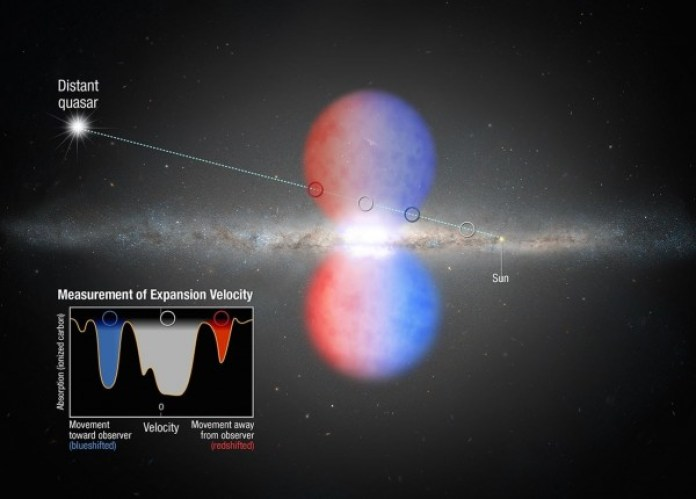Edge-on galaxy, giant red and blue spheres above and below middle, inset graph.