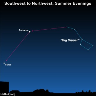 Star chart showing Big Dipper with line to Arcturus continuing to Spica.