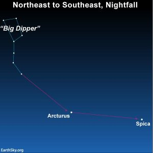 Follow the bow to Arcturus and stab the spike to Spice    Tonight