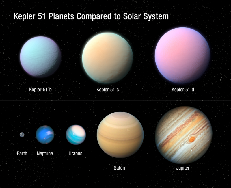 Planets of different sizes and colors on a black background with Earth being much smaller than the others.