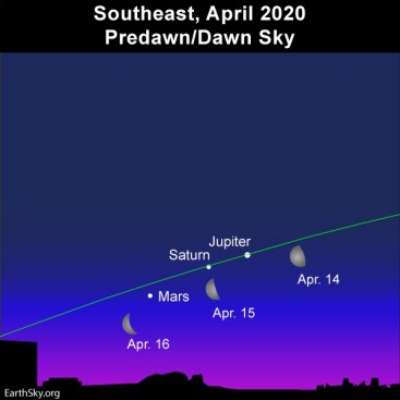 Moon and morning planets on April 14, 15 and 16, 2020.