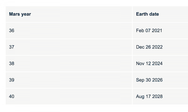 A table showing the earthly start dates of the next 5 Mars years, 36 through 40.