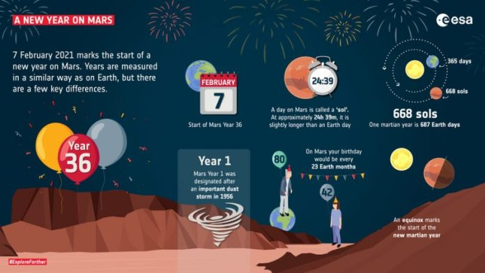 Infographic with drawings and text about the new year on Mars, and Mars timekeeping in general.