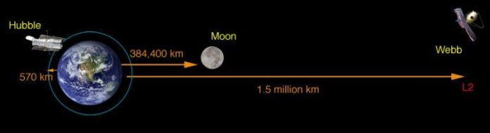 Artist's concept of the Earth and moon, with Webb's orbital distance shown.