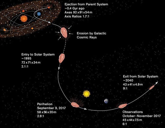 एक बिंदीदार प्रक्षेपवक्र, सूर्य, पृथ्वी, तारे और पाठ एनोटेशन के बाद छोटी आयताकार वस्तु का आरेख।