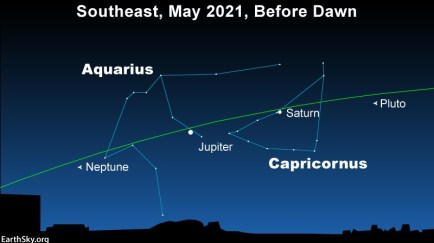 Saturn in front of the constellation Capricornus and Jupiter in front of Aquarius in May 2021 morning sky.